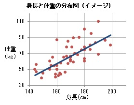 身長と体重の分布図(イメージ)