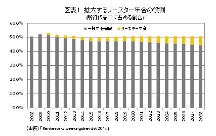 図表1 拡大するレースター年金の役割(所得代替率に占める割合)