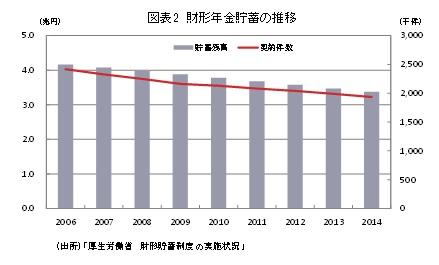 図表2 財形年金貯蓄の推移
