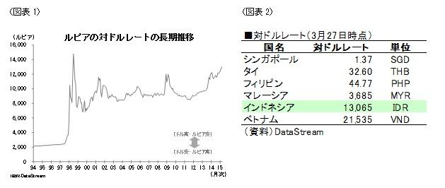 図表1 ルピアの対ドルレートの長期推移/図表2 対ドルレート(3月27日時点)