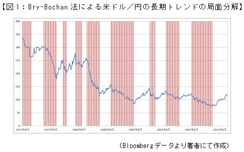 【図1:Bry-Bochan法による米ドル/円の長期トレンドの局面分解】