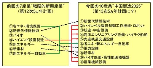 """前回の7産業""""戦略的新興産業""""(第12次5ヵ年計画)/今回の10産業""""中国製造2025""""(第13次5ヵ年計画に?)"""
