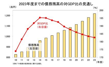 2023年度までの債務残高の対GDP比の見通し