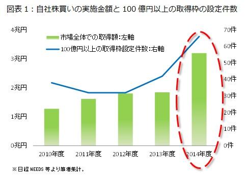 図表1:自社株買いの実施金額と100億円以上の取得枠の設定件数