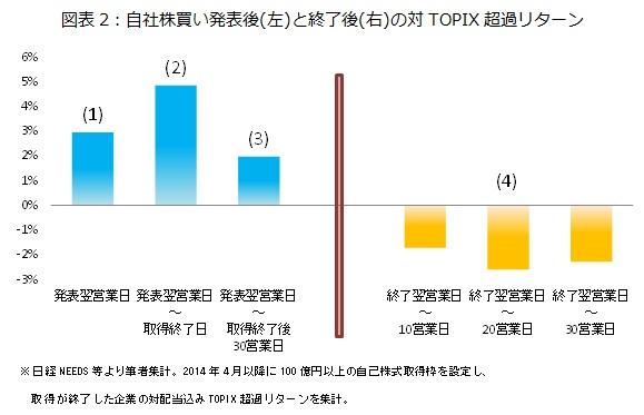 図表2:自社株買い発表後(左)と終了後(右)の対TOPIX超過リターン