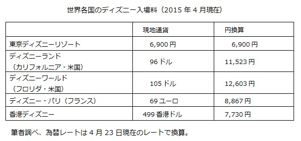 世界各国のディズニー入場料(2015年4月現在)