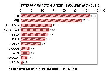 週当たり労働時間が50時間以上の労働者割合(2011)