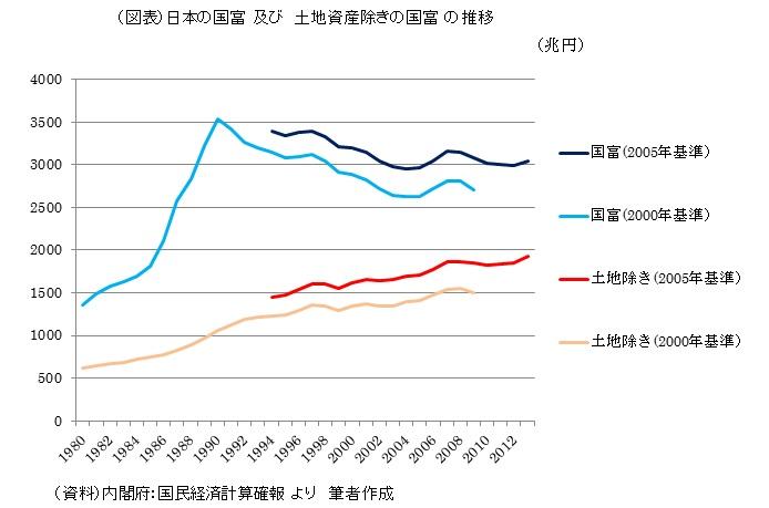 (図表)日本の国富 及び 土地資産除きの国富 の推移