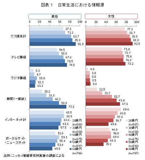 図表1 日常生活における情報源