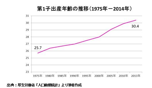 第1子出産年齢の推移(1975年-2014年)