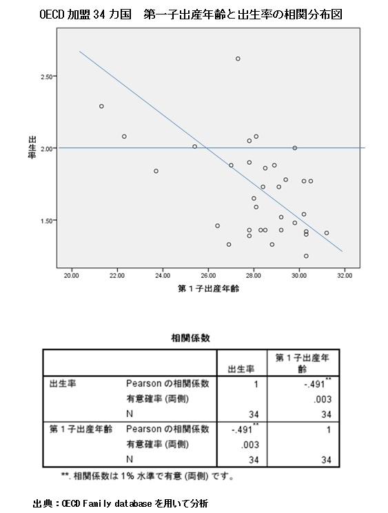 (上)OECD加盟34カ国 第一子出産年齢と出生率の相関分布図/(下)相関係数