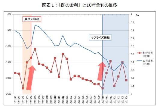 図表1:「影の金利」と10年金利の推移