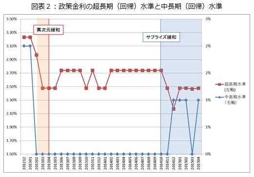 図表2:政策金利の超長期(回帰)水準と中長期(回帰)水準