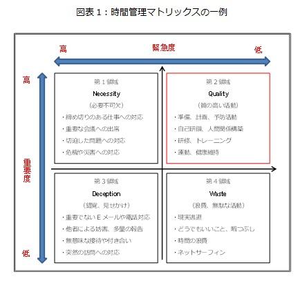 図表1:時間管理マトリックスの一例