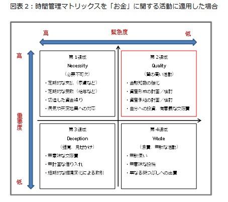 図表2:時間管理マトリックスを「お金」に関する活動に適用した場合