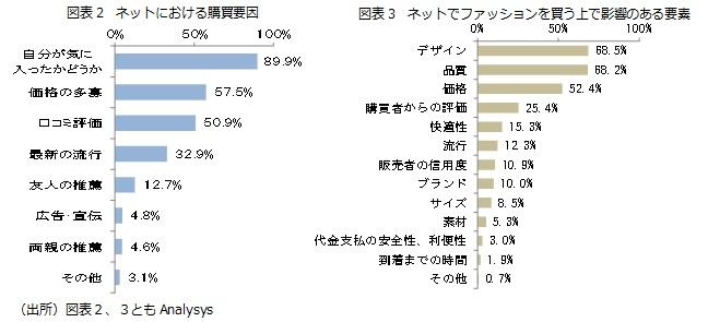 図表2 ネットにおける購買要因/図表3 ネットでファッションを買う上で影響のある要素