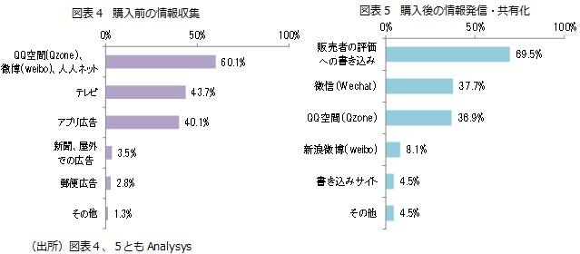 図表4 購入前の情報収集/図表5 購入後の情報発信・共有化