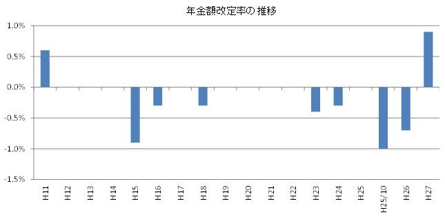 年金額改定率の推移