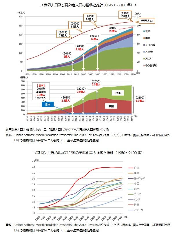 <世界人口及び高齢者人口の推移と推計(1950~2100年)>/<参考>世界の地域及び国の高齢化率の推移と推計(1950~2100年)