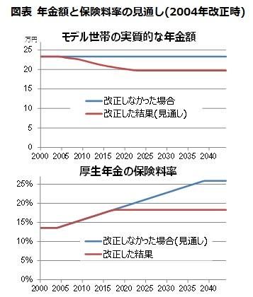 図表 年金額と保険料率の見通し(2004年改正時)/モデル「世帯の実質的な年金額・厚生年金の保険料率