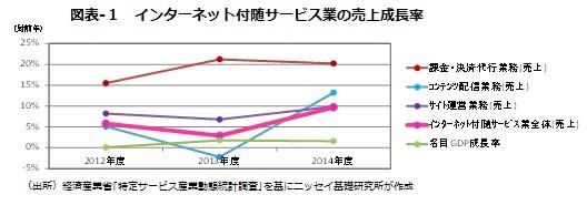 図表-1 インターネット付随サービス業の売上成長率