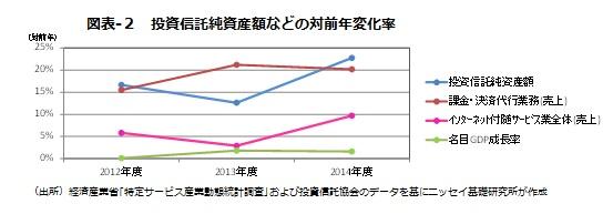 図表-2 投資信託純資産額などの対前年変化率