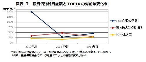 図表-3 投資信託純資産額とTOPIXの対前年変化率