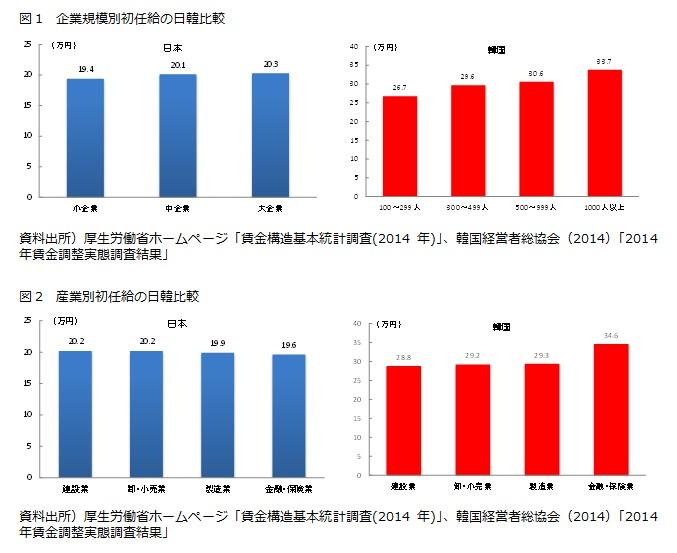 図1 企業規模別初任給の日韓比較/図2 産業別初任給の日韓比較