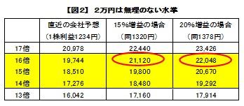 【図2】2万円は無理のない水準