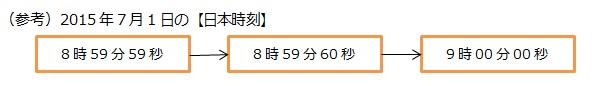 (参考)2015年7月1日の【日本時刻】