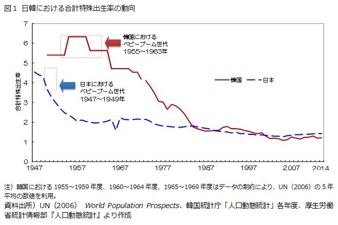 図1 日韓における合計特殊出生率の動向