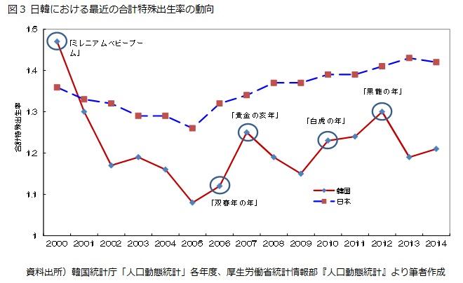 図3 日韓における最近の合計特殊出生率の動向