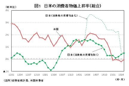 図1 日米の消費者物価上昇率(総合)