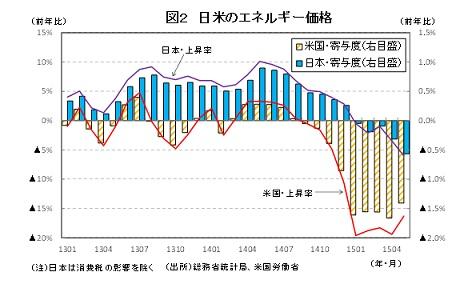 図2 日米のエネルギー価格