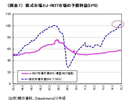 (図表1)株式市場とJ-REIT市場の予想利益(EPS)
