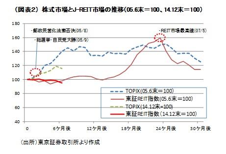 (図表2)株式市場とJ-REIT市場の推移(05.末=100、14.12末=100)