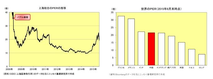 上海総合のPERの推移/世界のPER(2015年6月末時点)