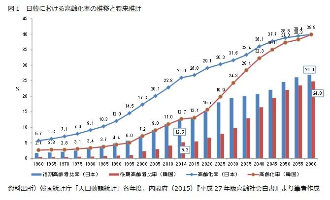 図1 日韓における高齢化率の推移と将来推計