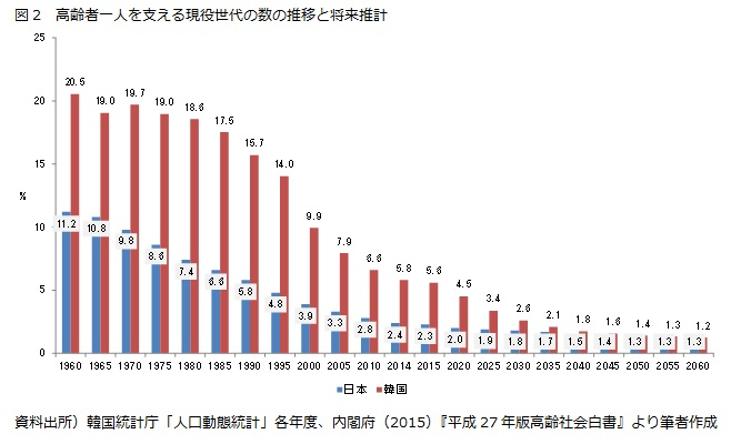 図2 高齢者一人を支える現役世代の数の推移と将来推計