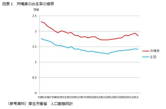 図表1 沖縄県の出生率の推移