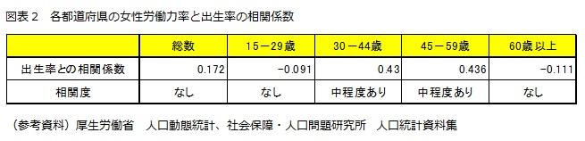図表2 各都道府県の女性労働力率と出生率の相関係数