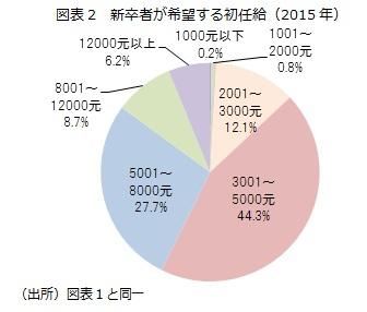 図表2 新卒者が希望する初任給(2015年)