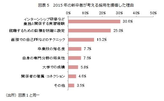 図表5 2015年の新卒者が考える採用を獲得した理由