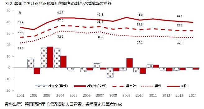 図2 韓国における非正規雇用労働者の割合や増減率の推移