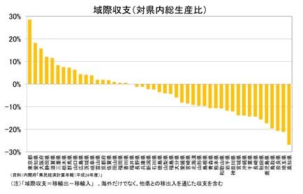 域際収支(対県内総生産比)