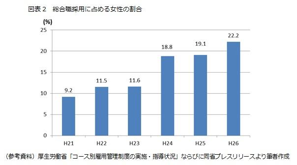図表2 総合職採用に占める女性の割合