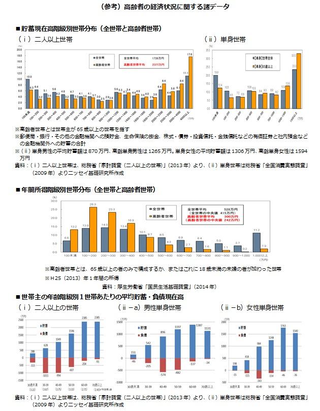 (参考)高齢者の経済状況に関する諸データ