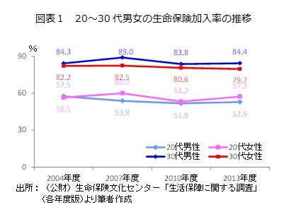 図表1 20~30代男女の生命保険加入率の推移