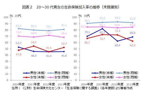 図表2 20~30代男女の生命保険加入率の推移(未既婚別)