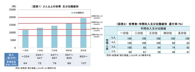 (図表1)2人以上の世帯 五分位階級別/(図表2)世帯数・年間収入五分位階級別 還付率(%)